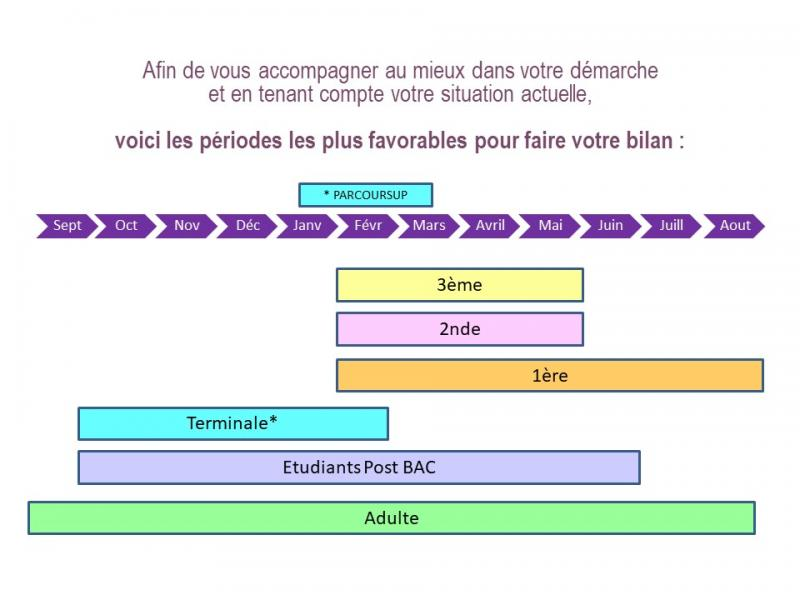 Orientation scolaire, universitaire, professionnelle à Rouen, Caen, Dieppe, Le Havre, Evreux